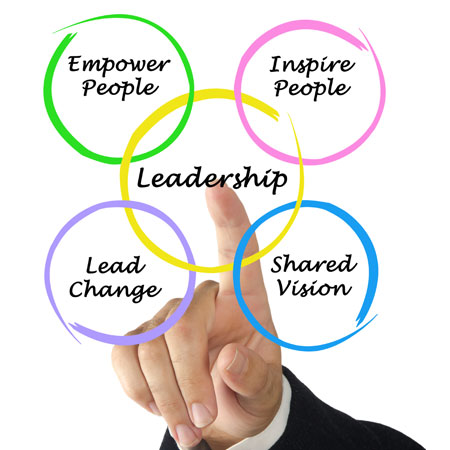 the five principles of effective leadership essay Leaders must be clear about their guiding principles it takes to be an effective understanding of the five practices of exemplary leadership in.